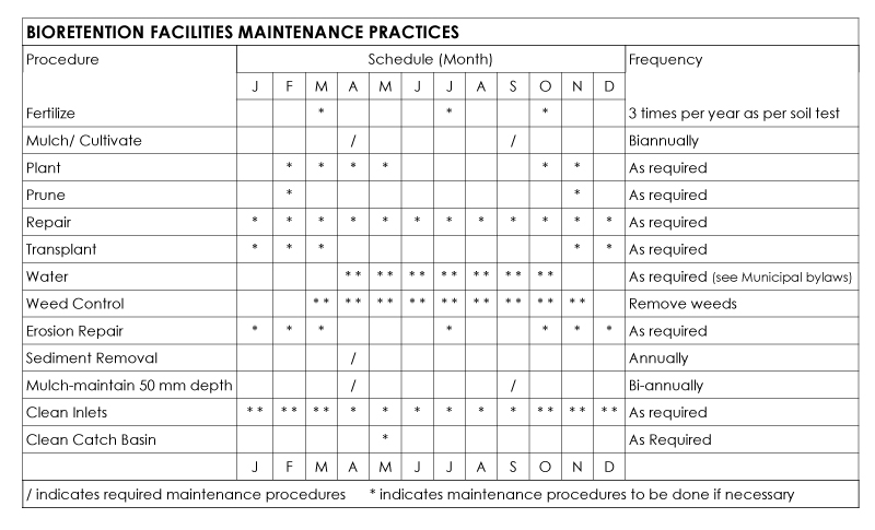 bmp maintenance schedule