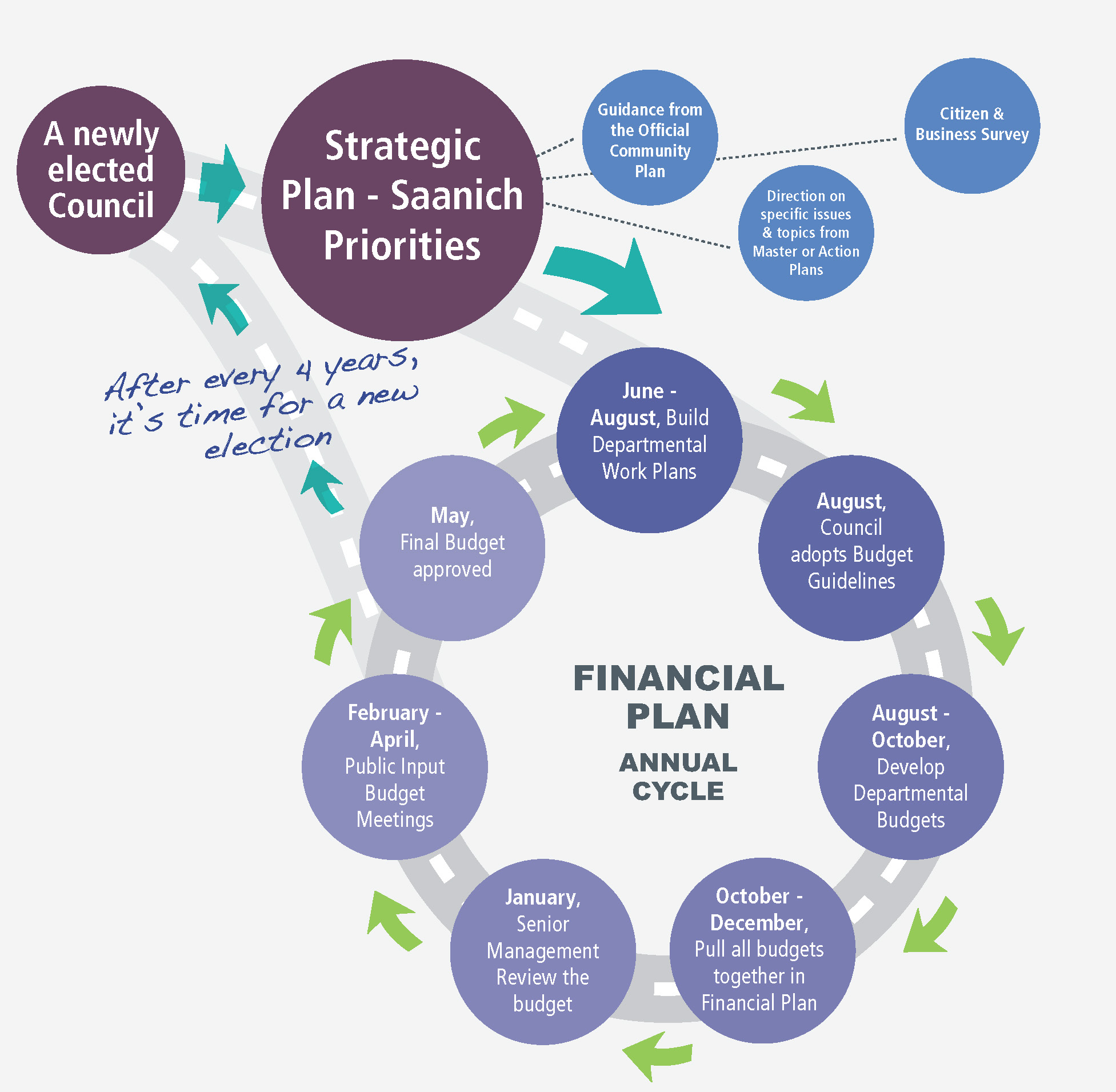 Strategic and Financial Planning | District of Saanich