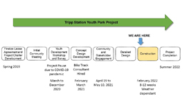 Timeline for Youth Park project at George Tripp BC Hydro Station land